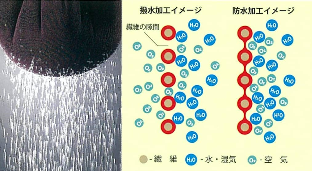 高い撥水生性が特徴